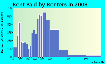 Rent paid by renters in 2009 in Delridge in Seattle neighborhood in WA
