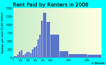 Rent paid by renters in 2009 in Northgate in Seattle neighborhood in WA