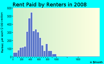 Rent paid by renters in 2009 in West Central in Spokane neighborhood in WA