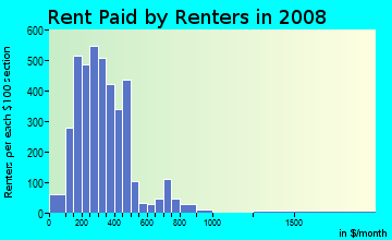 Rent paid by renters in 2009 in Riverside in Spokane neighborhood in WA