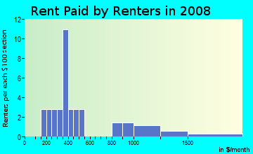 Rent paid by renters in 2009 in Dome District in Tacoma neighborhood in WA