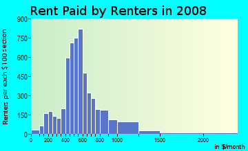 Rent paid by renters in 2009 in Theatre District in Tacoma neighborhood in WA