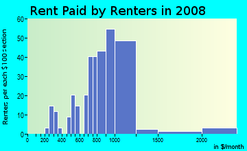 Rent paid by renters in 2009 in Felida in Vancouver neighborhood in WA
