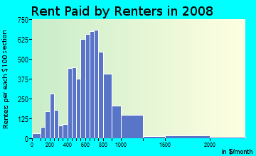Rent paid by renters in 2009 in Central in Tacoma neighborhood in WA