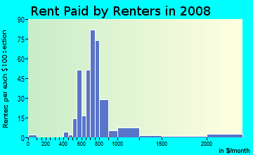Rent paid by renters in 2009 in Riveridge in Vancouver neighborhood in WA