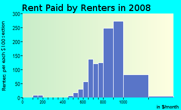 Rent paid by renters in 2009 in Fircrest in Vancouver neighborhood in WA
