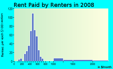Rent paid by renters in 2009 in Civic Center in Bellingham neighborhood in WA