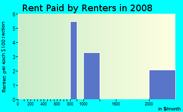 Rent paid by renters in 2009 in Trails End in Bellevue neighborhood in WA