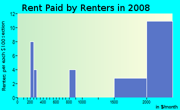 Rent paid by renters in 2009 in Tam O' Shanter in Bellevue neighborhood in WA