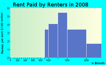 Rent paid by renters in 2009 in Glacier Place in Davis neighborhood in CA