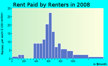 Rent paid by renters in 2009 in North Coast Company in Vancouver neighborhood in WA