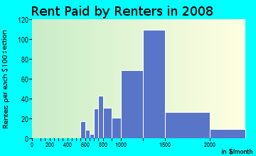 Rent paid by renters in 2009 in Factoria in Bellevue neighborhood in WA