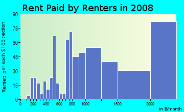 Rent paid by renters in 2009 in Downtown in Bellevue neighborhood in WA