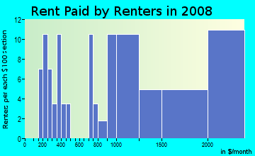 Rent paid by renters in 2009 in City Center South in Bellevue neighborhood in WA