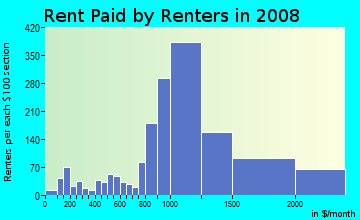Rent paid by renters in 2009 in Education Hill in Redmond neighborhood in WA