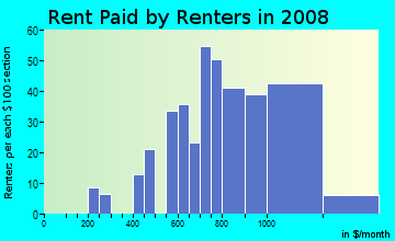 Rent paid by renters in 2009 in NorthWest in Olympia neighborhood in WA