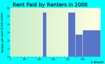 Rent paid by renters in 2009 in Nottingham in Olympia neighborhood in WA