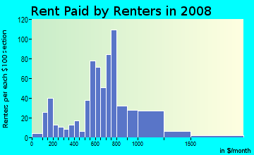 Rent paid by renters in 2009 in Chelsea Park in Burien neighborhood in WA