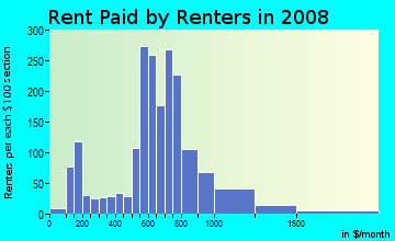 Rent paid by renters in 2009 in Old Burien in Burien neighborhood in WA