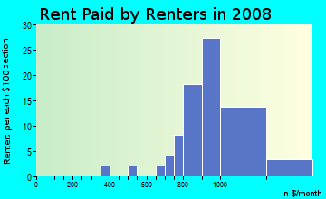 Rent paid by renters in 2009 in Lillard Addition in Davis neighborhood in CA