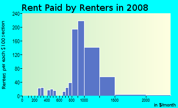 Rent paid by renters in 2009 in Cascade in Renton neighborhood in WA