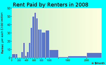 Rent paid by renters in 2009 in Harbor View in Port Angeles neighborhood in WA