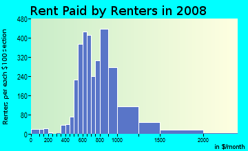 Rent paid by renters in 2009 in Oakbrook in Lakewood neighborhood in WA