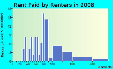 Rent paid by renters in 2009 in Lake Louise in Lakewood neighborhood in WA