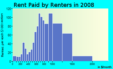 Rent paid by renters in 2009 in El Macero Central in Davis neighborhood in CA