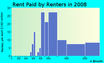 Rent paid by renters in 2009 in Market in Kirkland neighborhood in WA