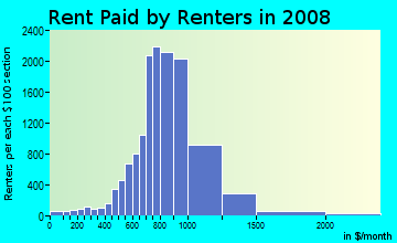 Rent paid by renters in 2009 in West in Fresno neighborhood in CA