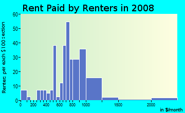 Rent paid by renters in 2009 in North Fort Lewis in Tacoma neighborhood in WA