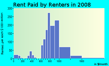 Rent paid by renters in 2009 in Fairview in Bremerton neighborhood in WA