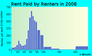 Rent paid by renters in 2009 in East Bremerton in Bremerton neighborhood in WA