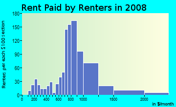 Rent paid by renters in 2009 in Downtown in Bothell neighborhood in WA