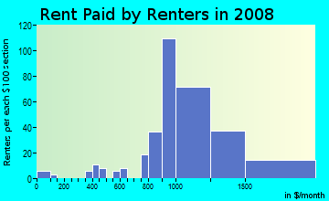 Rent paid by renters in 2009 in Thrasher's Corner in Bothell neighborhood in WA