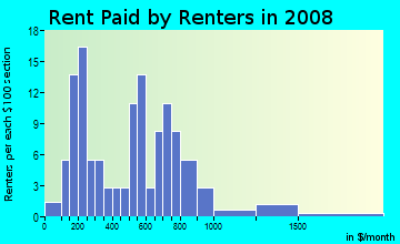 Rent paid by renters in 2009 in Meredith in Auburn neighborhood in WA