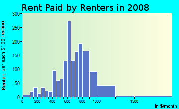 Rent paid by renters in 2009 in Stuck in Auburn neighborhood in WA
