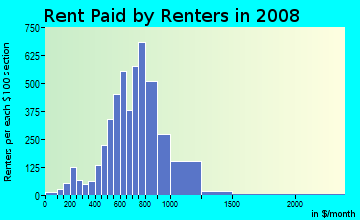 Rent paid by renters in 2009 in Lakeland in Auburn neighborhood in WA