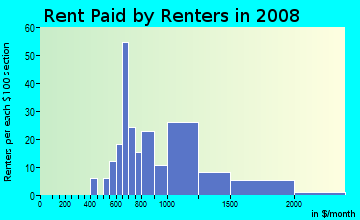 Rent paid by renters in 2009 in Village Park in Anacortes neighborhood in WA