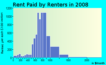 Rent paid by renters in 2009 in Central Des Moines in Des Moines neighborhood in WA