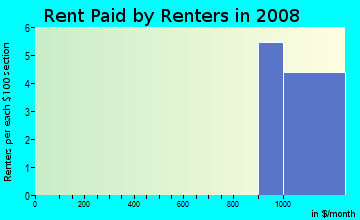 Rent paid by renters in 2009 in Hood View in Vancouver neighborhood in WA