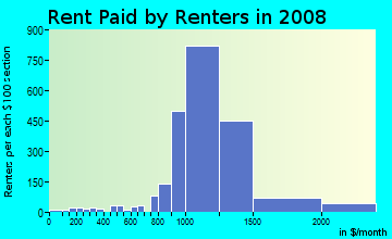 Rent paid by renters in 2009 in Pocket in Sacramento neighborhood in CA