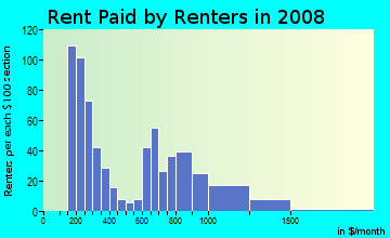 Rent paid by renters in 2009 in Lawrence Park in Sacramento neighborhood in CA