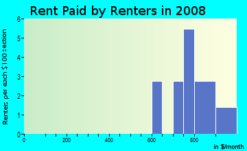Rent paid by renters in 2009 in Macarthur Estates in Vancouver neighborhood in WA