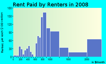 Rent paid by renters in 2009 in Campus Commons in Sacramento neighborhood in CA