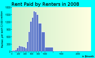 Rent paid by renters in 2009 in Southwest Side in Milwaukee neighborhood in WI