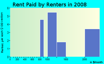 Rent paid by renters in 2009 in Cal Expo in Sacramento neighborhood in CA