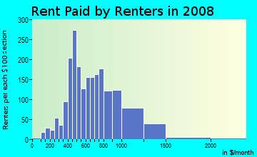 Rent paid by renters in 2009 in Old Market Place in Madison neighborhood in WI