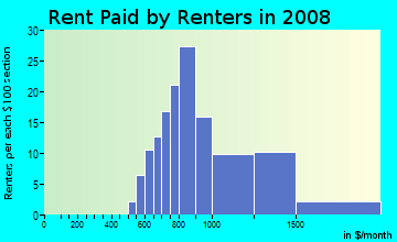 Rent paid by renters in 2009 in American River Parkway in Sacramento neighborhood in CA
